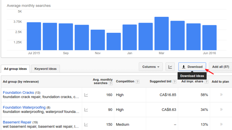 Adwords Keyword Planner Download Data to Google Sheets