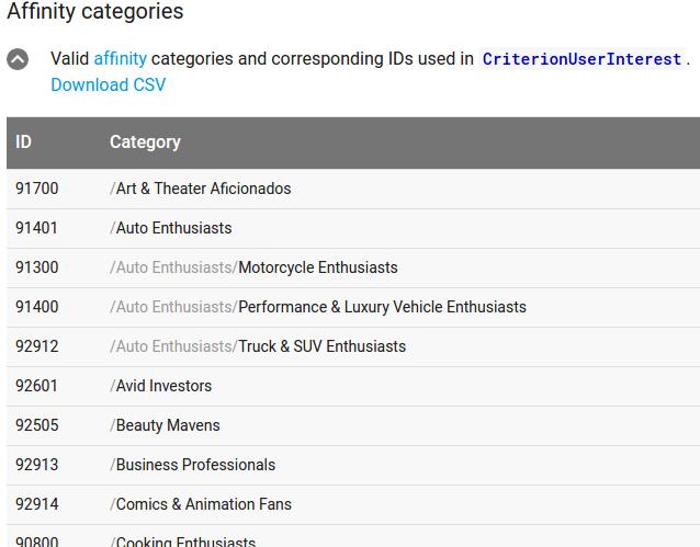 affinity audiences list adwords
