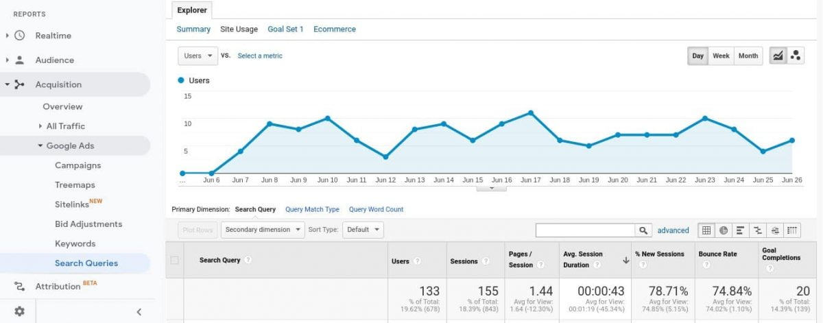 Site usage data for search terms