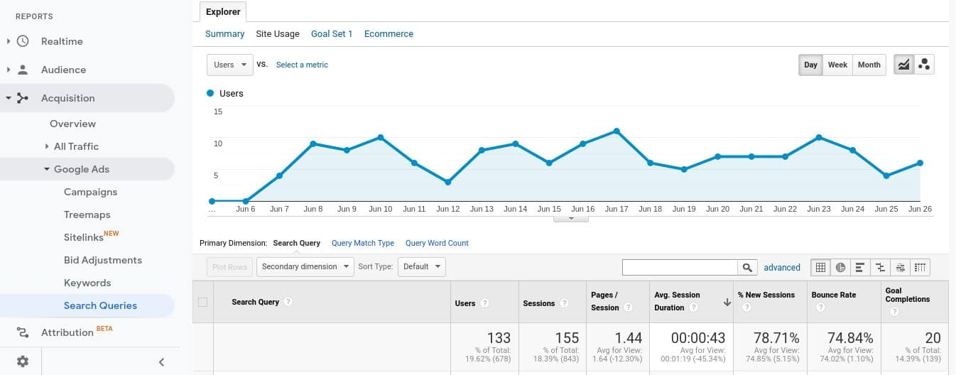site usage data for search terms - engagement data for search queries